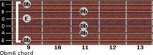 Dbm6 for guitar on frets 9, 11, 11, 9, 11, 9