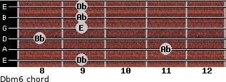 Dbm6 for guitar on frets 9, 11, 8, 9, 9, 9