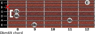 Dbm6/9 for guitar on frets 9, 11, 8, 8, x, 12