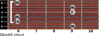 Dbm6/9 for guitar on frets 9, 6, 6, 9, 9, 6