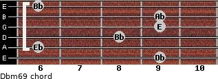 Dbm6/9 for guitar on frets 9, 6, 8, 9, 9, 6