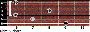 Dbm6/9 for guitar on frets 9, 7, 6, 8, x, 6