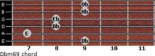 Dbm6/9 for guitar on frets 9, 7, 8, 8, 9, 9
