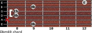 Dbm6/9 for guitar on frets 9, x, 8, 8, 9, 12