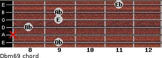 Dbm6/9 for guitar on frets 9, x, 8, 9, 9, 11