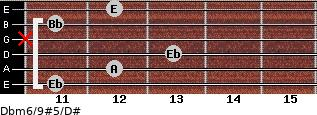 Dbm6/9#5/D# for guitar on frets 11, 12, 13, x, 11, 12