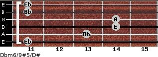 Dbm6/9#5/D# for guitar on frets 11, 13, 14, 14, 11, 11