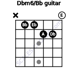 Dbm6\Bb guitar chord
