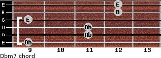 Dbm7 for guitar on frets 9, 11, 11, 9, 12, 12