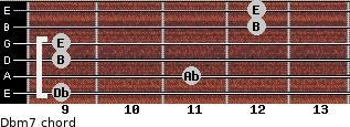 Dbm7 for guitar on frets 9, 11, 9, 9, 12, 12