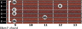 Dbm7 for guitar on frets 9, 11, 9, 9, 12, 9