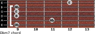 Dbm7 for guitar on frets 9, 11, 9, 9, 9, 12