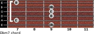 Dbm7 for guitar on frets 9, 7, 9, 9, 9, 7