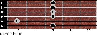 Dbm7 for guitar on frets 9, 7, 9, 9, 9, 9