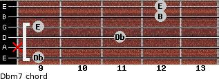 Dbm7 for guitar on frets 9, x, 11, 9, 12, 12