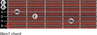Dbm7 for guitar on frets x, 4, 2, 1, 0, 0