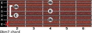 Dbm7 for guitar on frets x, 4, 2, 4, 2, 4