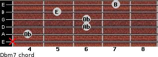 Dbm7 for guitar on frets x, 4, 6, 6, 5, 7