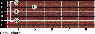 Dbm7 for guitar on frets x, 4, x, 4, 5, 4