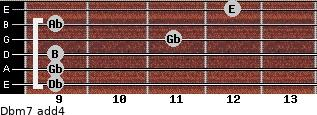Dbm7(add4) for guitar on frets 9, 9, 9, 11, 9, 12