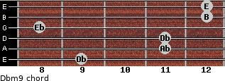 Dbm9 for guitar on frets 9, 11, 11, 8, 12, 12
