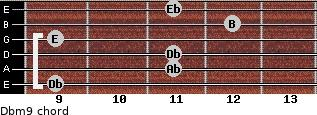Dbm9 for guitar on frets 9, 11, 11, 9, 12, 11