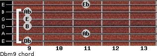 Dbm9 for guitar on frets 9, 11, 9, 9, 9, 11