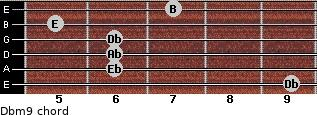 Dbm9 for guitar on frets 9, 6, 6, 6, 5, 7
