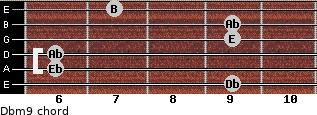 Dbm9 for guitar on frets 9, 6, 6, 9, 9, 7