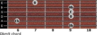 Dbm9 for guitar on frets 9, 6, 9, 9, 9, 7