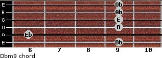 Dbm9 for guitar on frets 9, 6, 9, 9, 9, 9
