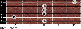 Dbm9 for guitar on frets 9, 7, 9, 9, 9, 11