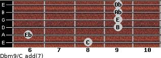 Dbm9/C add(7) guitar chord