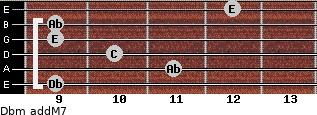 Dbm(addM7) for guitar on frets 9, 11, 10, 9, 9, 12
