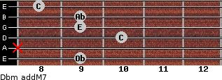 Dbm(addM7) for guitar on frets 9, x, 10, 9, 9, 8
