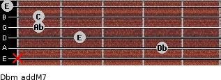 Dbm(addM7) for guitar on frets x, 4, 2, 1, 1, 0