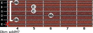 Dbm(addM7) for guitar on frets x, 4, 6, 5, 5, 4