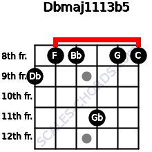 Dbmaj11/13b5 for guitar on frets 9, 8, 8, 11, 8, 8