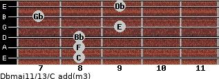 Dbmaj11/13/C add(m3) guitar chord