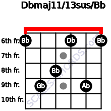 Dbmaj11/13sus/Bb for guitar on frets 6, 9, 8, 6, 9, 6