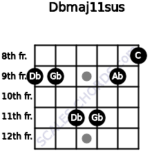 Dbmaj11sus for guitar on frets 9, 9, 11, 11, 9, 8