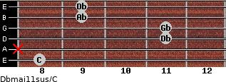 Dbmaj11sus/C for guitar on frets 8, x, 11, 11, 9, 9