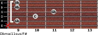 Dbmaj11sus/F# for guitar on frets x, 9, 10, 11, 9, 9