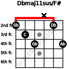 Dbmaj11sus/F# for guitar on frets 2, 3, 4, x, 2, 4