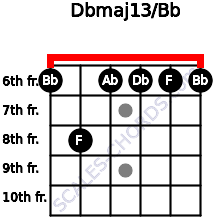 Dbmaj13/Bb for guitar on frets 6, 8, 6, 6, 6, 6