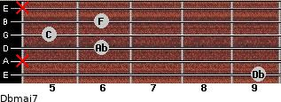 Dbmaj7 for guitar on frets 9, x, 6, 5, 6, x