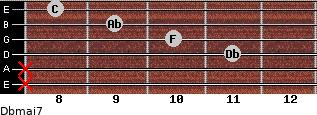 Dbmaj7 for guitar on frets x, x, 11, 10, 9, 8