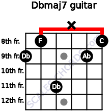 Dbmaj7 for guitar on frets 9, 8, 11, x, 9, 8
