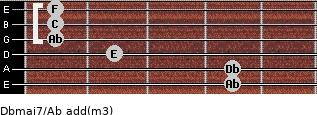 Dbmaj7/Ab add(m3) guitar chord