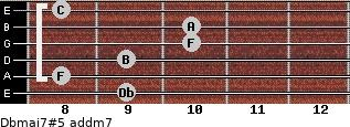 Dbmaj7#5 add(m7) guitar chord
